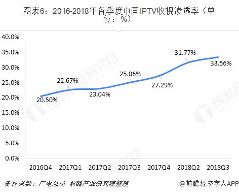 图表6:2016-2018年各季度中国IPTV收视渗透率(单位:%)