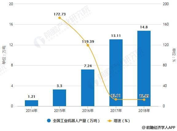 2014-2018年全国工业机器人产量统计及增长情况