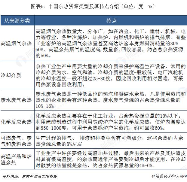 图表5:中国余热资源类型及其特点介绍(单位:度,%)