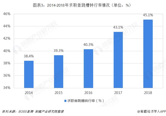 图表3:2014-2018年求职者跳槽转行率情况(单位:%)