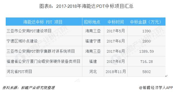 图表8:2017-2018年海能达PDT中标项目汇总
