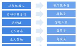 2019年中国就业求职?#38382;疲?#20154;工智能来袭,复合型人才成企业新宠