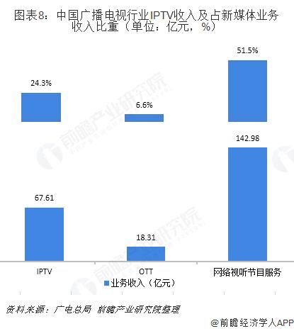 图表8:中国广播电视行业IPTV收入及占新媒体业务收入比重(单位:亿元,%)