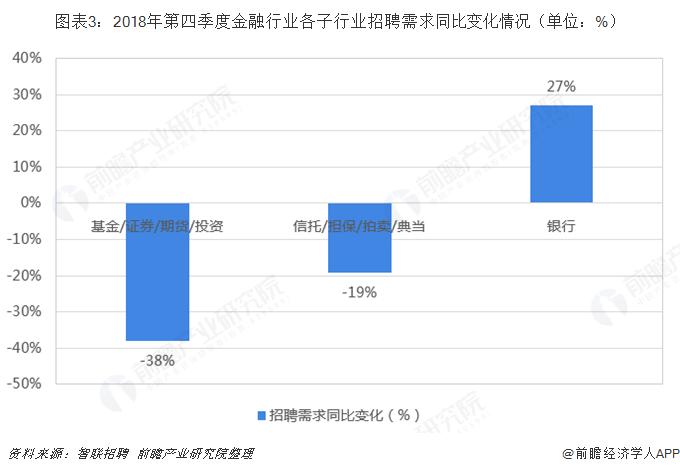图表3:2018年第四季度金融行业各子行业招聘需求同比变化情况(单位:%)