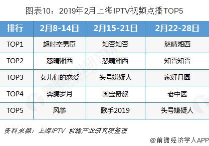 图表10:2019年2月上海IPTV视频点播TOP5