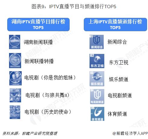 图表9:IPTV直播节目与频道排行TOP5