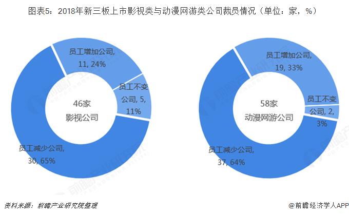 图表5:2018年新三板上市影视类与动漫网游类公司裁员情况(单位:家,%)