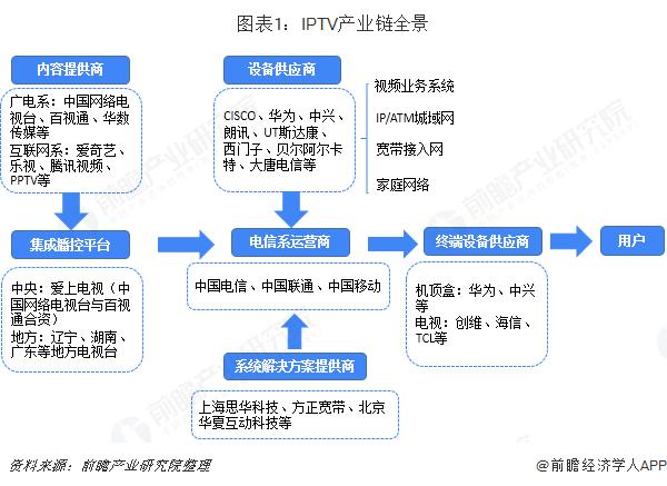 图表1:IPTV产业链全景