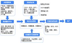 预见2019:《中国IPTV产业全景图谱》(附政策、市场现状、产品结构、发展前景等)