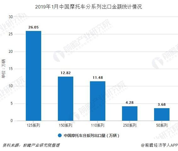 2019年1月中国摩托车分系列出口金额统计情况