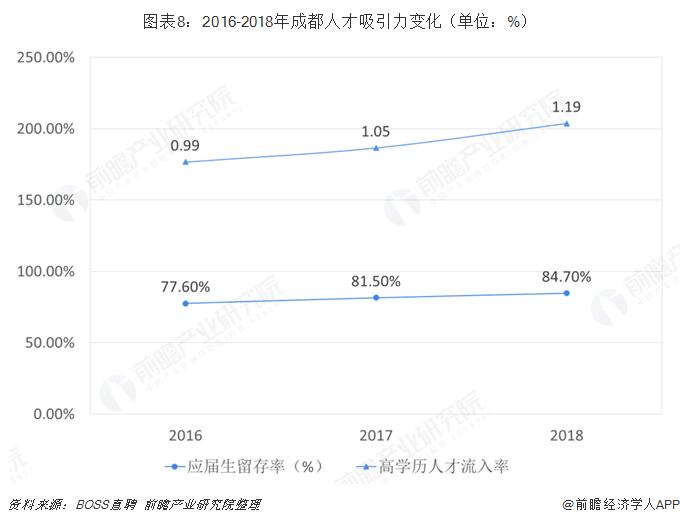 图表8:2016-2018年成都人才吸引力变化(单位:%)