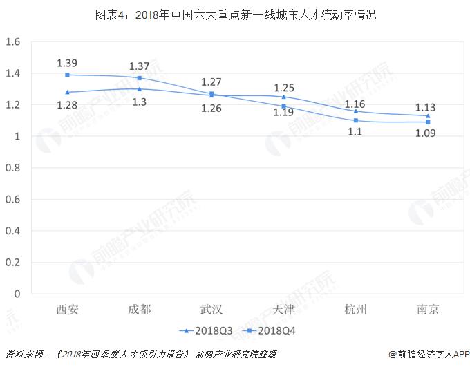 图表4:2018年中国六大重点新一线城市人才流动率情况