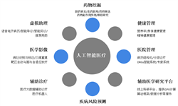 2018年AI医学影像发展现状分析 企业商业模式尚不清晰【组图】