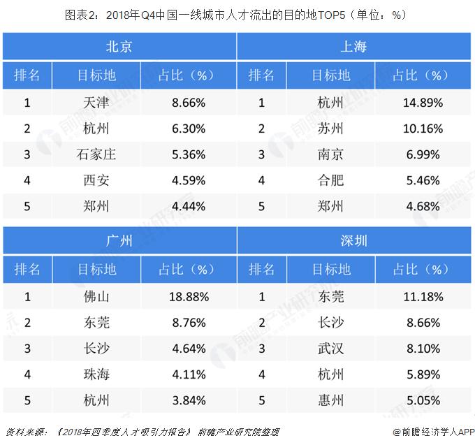 图表2:2018年Q4中国一线城市人才流出的目的地TOP5(单位:%)