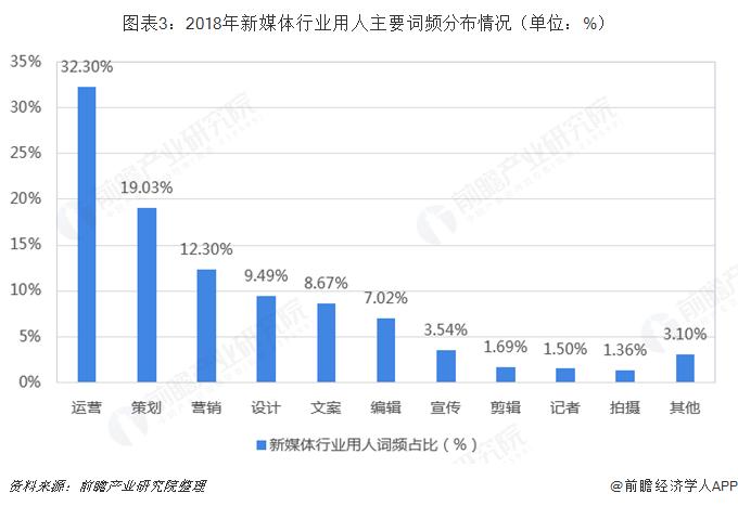 图表3:2018年新媒体行业用人主要词频分布情况(单位:%)