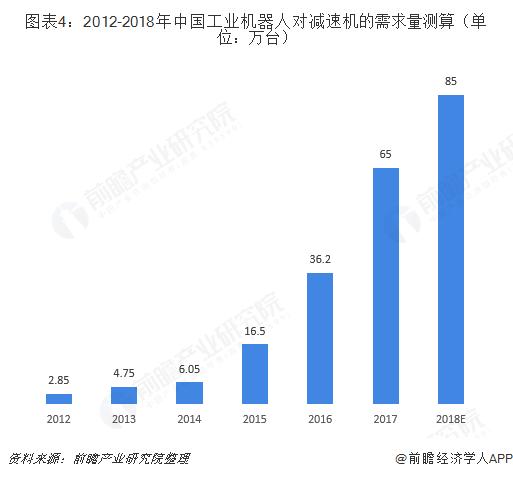 图表4:2012-2018年中国工业机器人对减速机的需求量测算(单位:万台)