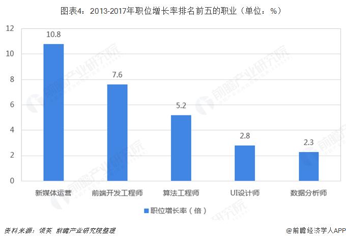 图表4:2013-2017年职位增长率排名前五的职业(单位:%)