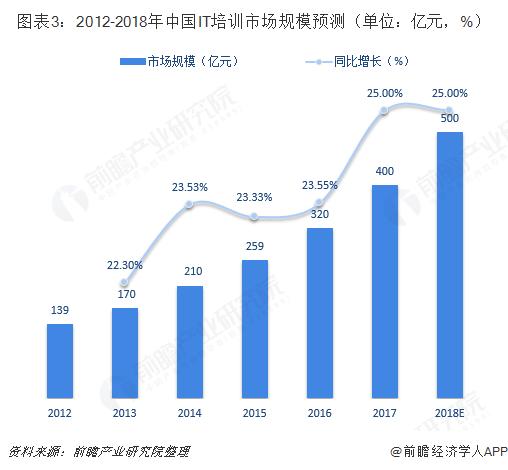 图表3:2012-2018年中国IT培训市场规模预测(单位:亿元,%)