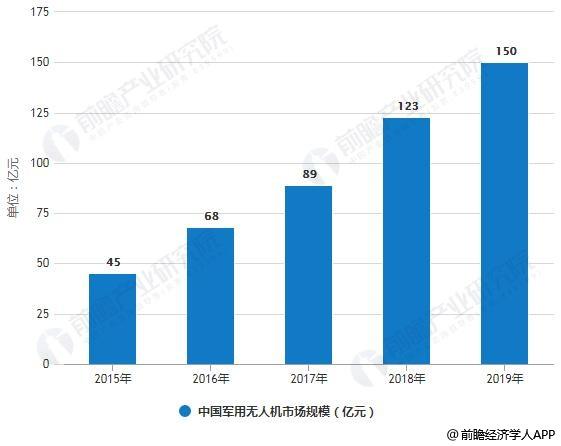 2015-2019年中国军用无人机市场规模统计情况及预测