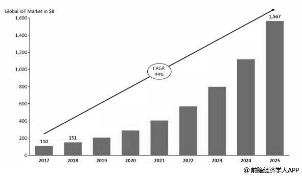2017-2025年全球物联网市场规模统计情况及预测(单位:十亿美元)