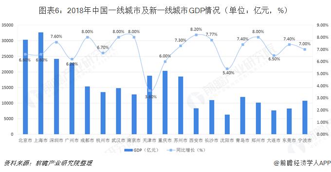 图表6:2018年中国一线城市及新一线城市GDP情况(单位:亿元,%)