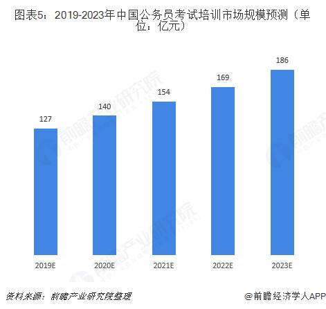 图表5:2019-2023年中国公务员考试培训市场规模预测(单位:亿元)