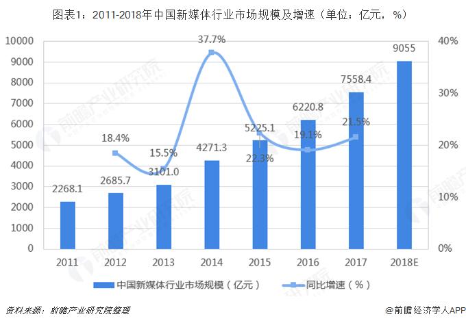 图表1:2011-2018年中国新媒体行业市场规模及增速(单位:亿元,%)
