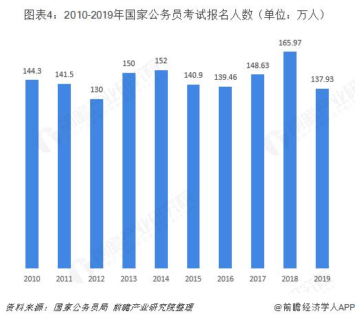 图表4:2010-2019年国家公务员考试报名人数(单位:万人)