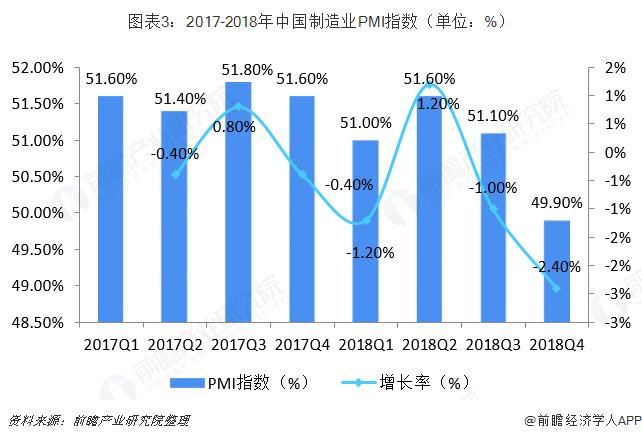 图表3:2017-2018年中国制造业PMI指数(单位:%)