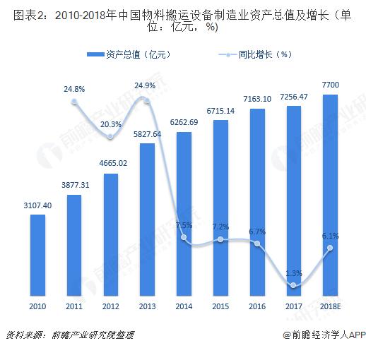图表2:2010-2018年中国物料搬运设备制造业资产总值及增长(单位:亿元,%)