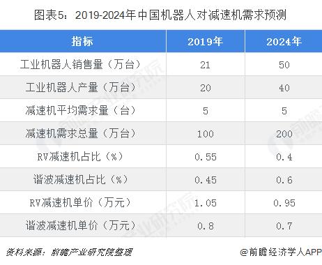 图表5:2019-2024年中国机器人对减速机需求预测