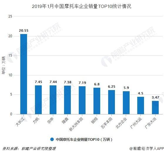 2019年1月中国摩托车企业销量TOP10统计情况