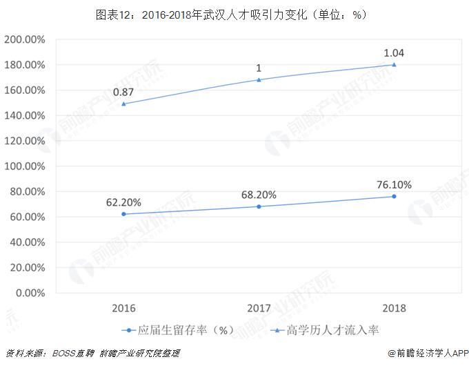 图表12:2016-2018年武汉人才吸引力变化(单位:%)