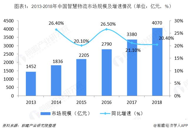 图表1:2013-2018年中国智慧物流市场规模及增速情况(单位:亿元,%)