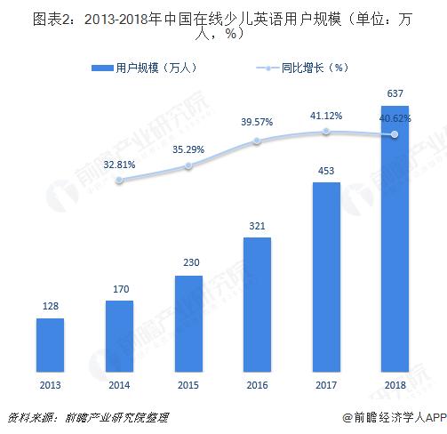 图表2:2013-2018年中国在线少儿英语用户规模(单位:万人,%)