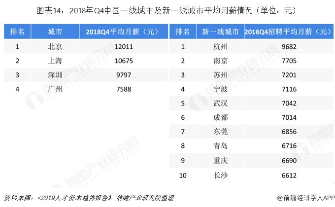 图表14:2018年Q4中国一线城市及新一线城市平均月薪情况(单位:元)