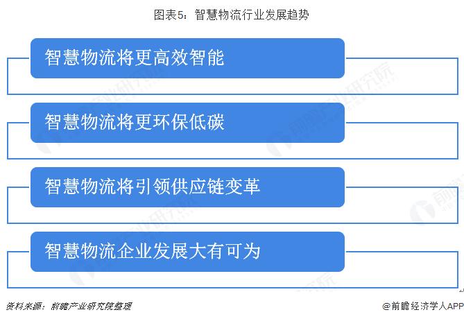 图表5:智慧物流行业发展趋势