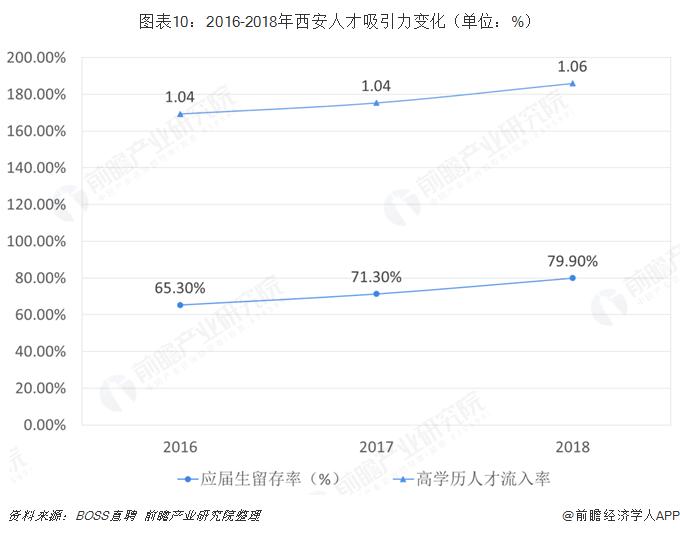 图表10:2016-2018年西安人才吸引力变化(单位:%)