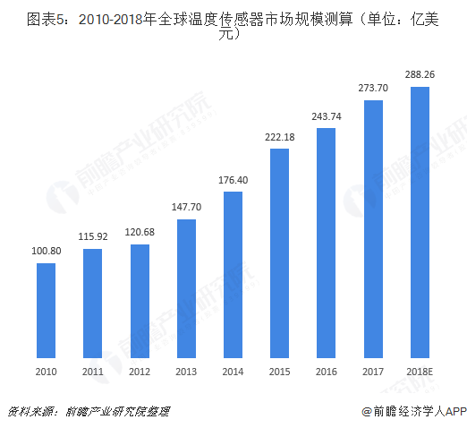 图表5:2010-2018年全球温度传感器市场规模测算(单位:亿美元)