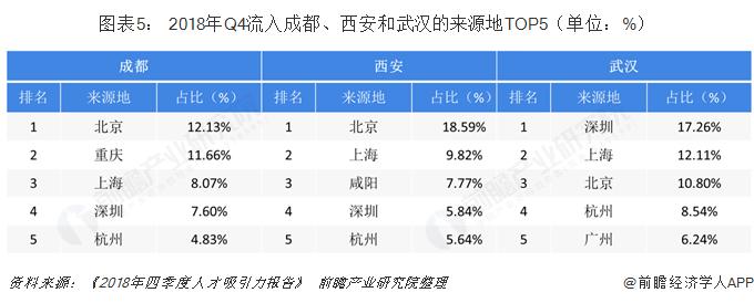 图表5: 2018年Q4流入成都、西安和武汉的来源地TOP5(单位:%)