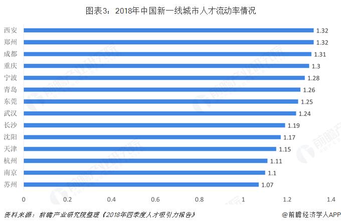 图表3:2018年中国新一线城市人才流动率情况