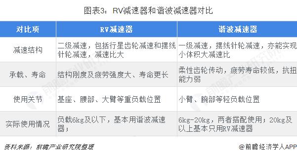 图表3:RV减速器和谐波减速器?#21592;? width=