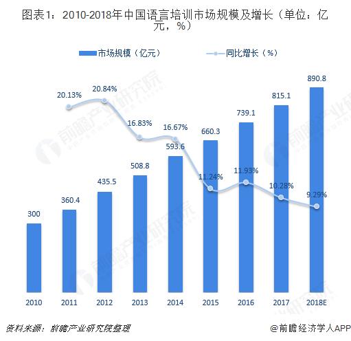 图表1:2010-2018年中国语言培训市场规模及增长(单位:亿元,%)