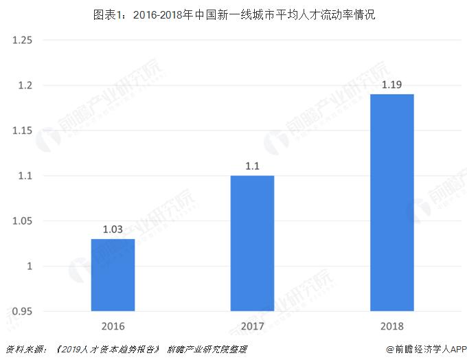 图表1:2016-2018年中国新一线城市平均人才流动率情况