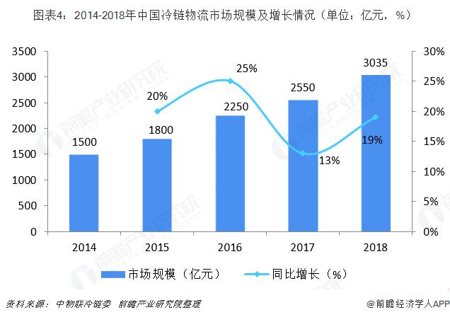 图表4:2014-2018年中国冷链物流市场规模及增长情况(单位:亿元,%)
