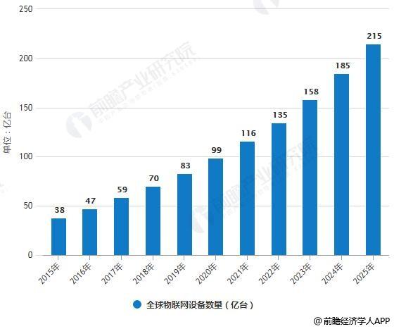 2015-2025年全球物联网设备数量统计情况及预测