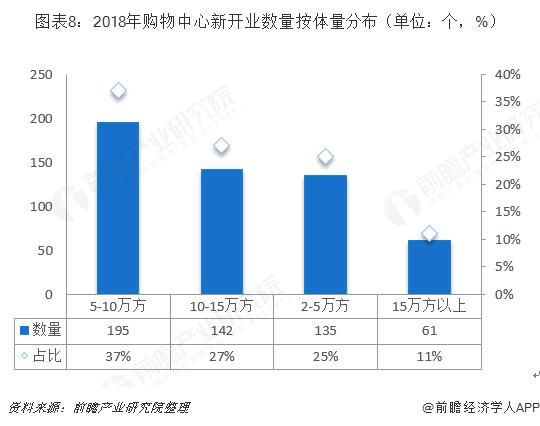 图表8:2018年购物中心新开业数量按体量分布(单位:个,%)