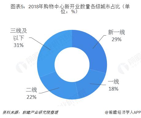 图表5:2018年购物中心新开业数量各级城市占比(单位:%)