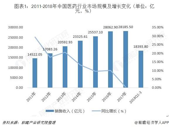 图表1:2011-2018年中国医药行业市场规模及增长变化(单位:亿元,%)