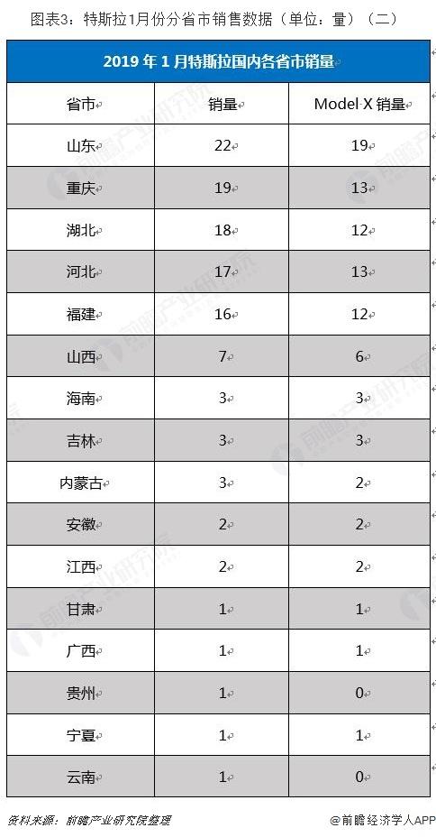 图表3:特斯拉1月份分省市销售数据(单位:量)(二)